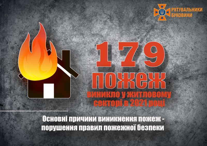 Рятувальники нагадують про важливість дотримання пожежної безпеки у житловому секторі —   Новини Буковини