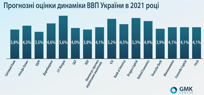 Чи покращиться рівень добробуту в Україні у поточному році » – новости экономики Украины | Экономика