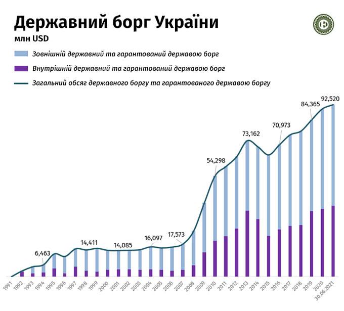 Боргове навантаження на економіку України знижується » — новости экономики Украины | Экономика
